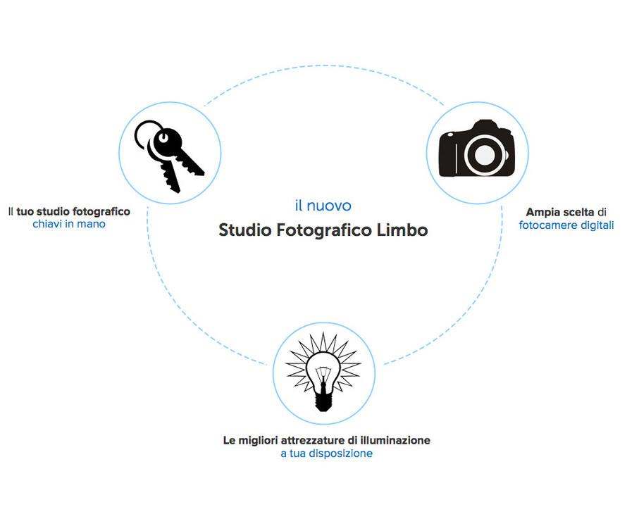 Caratteristiche studio fotografico